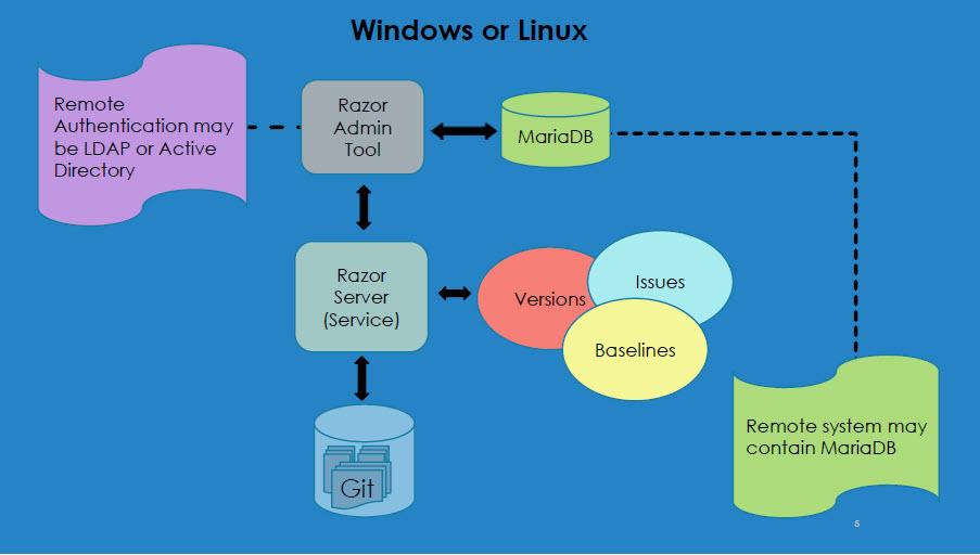 Razor 6 Server Architecture Image